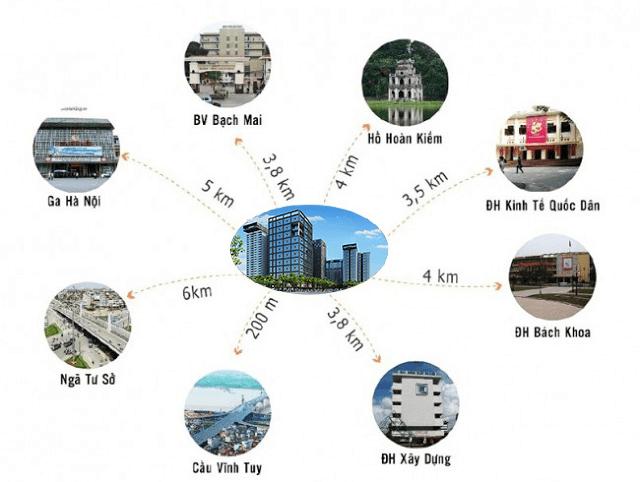 Liên kết vùng tại dự án Hinode City 201 Minh Khai